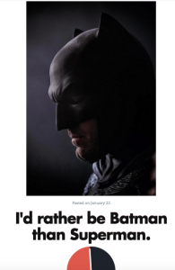 """I'd rather be Batman than Superman."" 52% agree. 48% disagree."